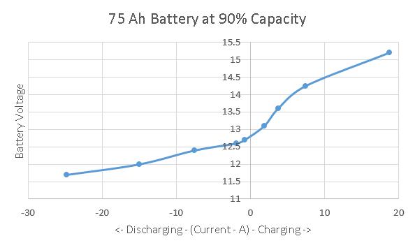 Start battery at 90